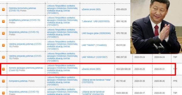 """Kaip paleidusi """"virusą"""" Kinija tuština Lietuvos biudžetą"""